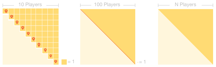 Board for 10, 100, and 1000 players