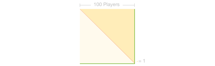 Board for with 101 players