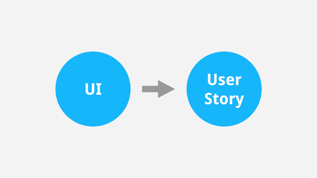 From documenting the UI to documenting user stories